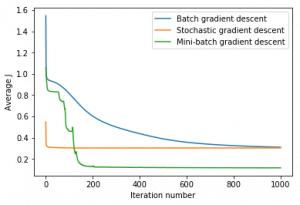 Stochastic gradient descent - Mini-batch vs the rest