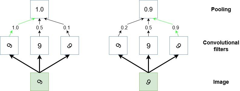 Convolutional neural networks tutorial - stylised representation of pooling