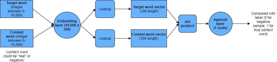 Word2Vec Keras - negative sampling architecture