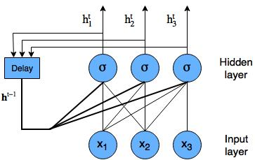 Recurrent LSTM tutorial - RNN diagram with nodes