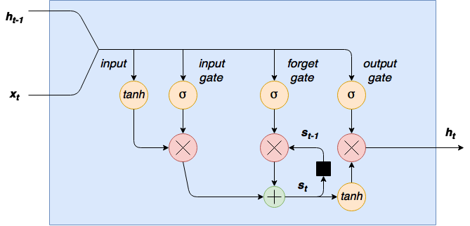Recurrent neural network LSTM tutorial - LSTM cell diagram
