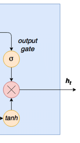 Recurrent neural network LSTM tutorial - output gate snippet