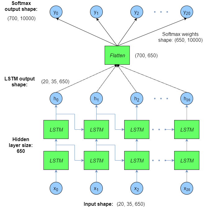 Recurrent neural network LSTM tutorial - sample many-to-many classifier