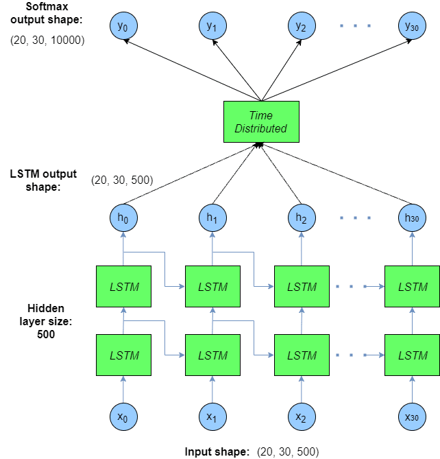 Keras LSTM tutorial architecture