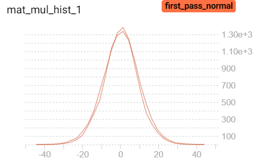 Weight initialization - First pass distribution of inputs to the first layer