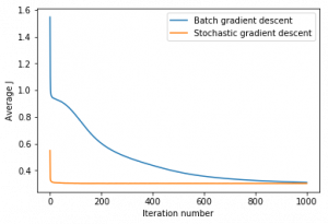 Stochastic gradient descent - BGD vs SGD