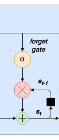 Recurrent neural network LSTM tutorial - forget gate snippet