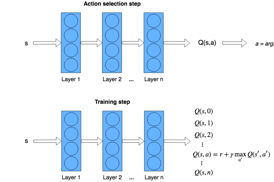 Reinforcement learning TensorFlow - action and training steps