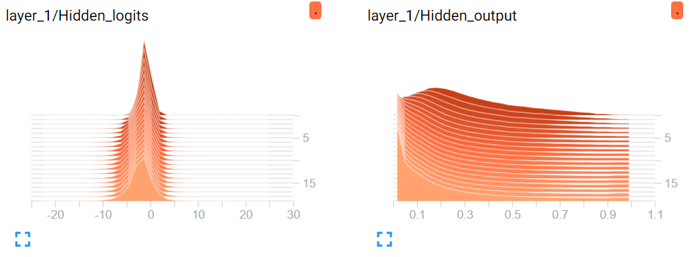 TensorBoard visualization - histogram outputs offset