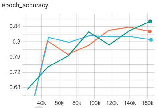 Global Average Pooling accuracy vs FC with dropout