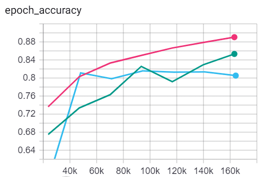 Global Average Pooling accuracy