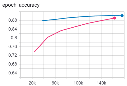 Transfer learning TensorFlow 2 training accuracy comparison