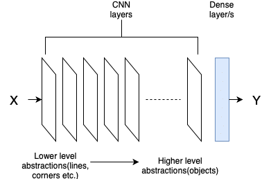 ResNet layers and abstractions