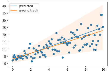 Regression prediction with increasing variance